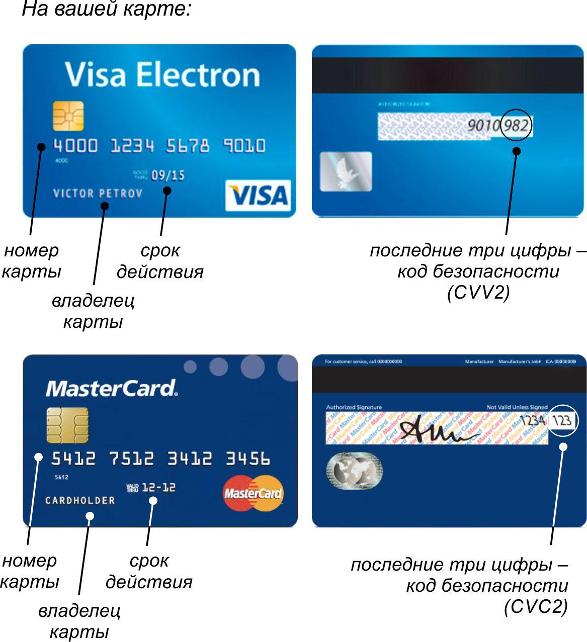 Где и как сделать кредитную карту